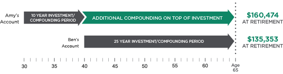Time and Compounding